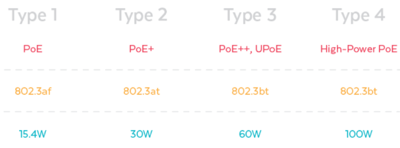PoE vs PoE+ vs PoE++ Switch: How to Choose?